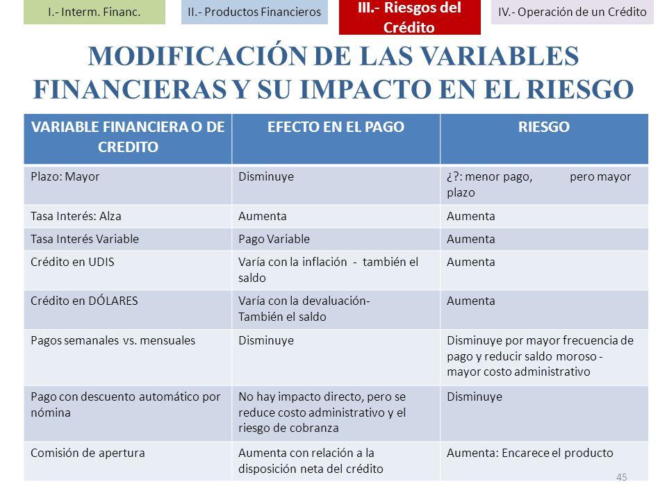 MODIFICACIÓN DE LAS VARIABLES FINANCIERAS Y SU IMPACTO EN EL RIESGO