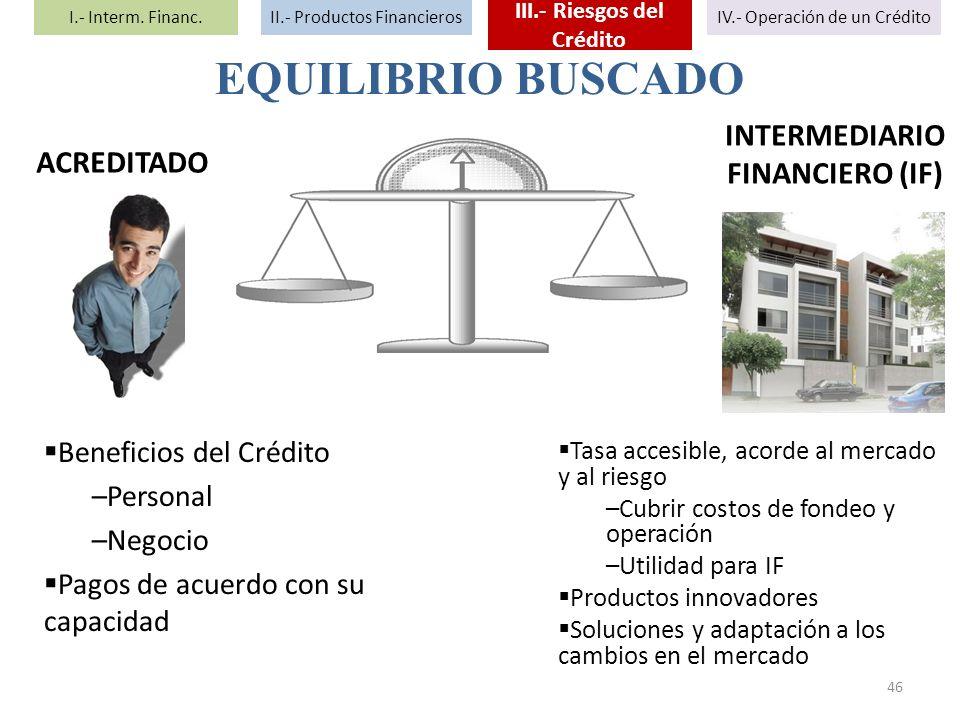 III.- Riesgos del Crédito INTERMEDIARIO FINANCIERO (IF)