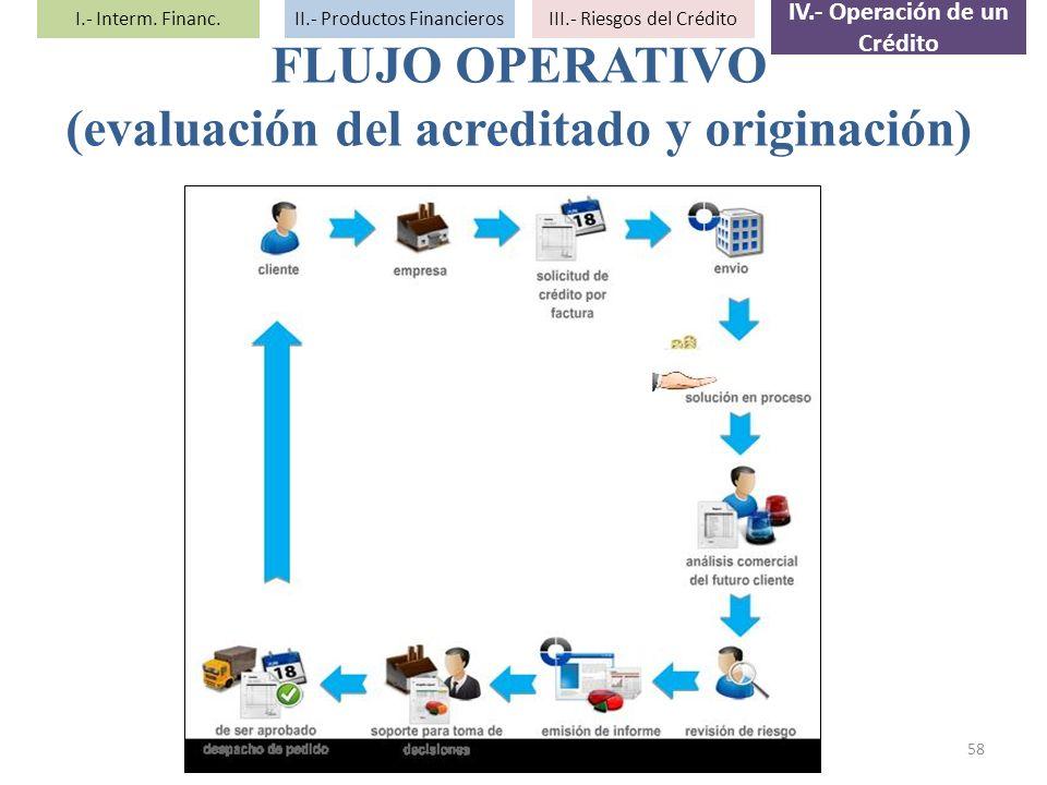 IV.- Operación de un Crédito (evaluación del acreditado y originación)
