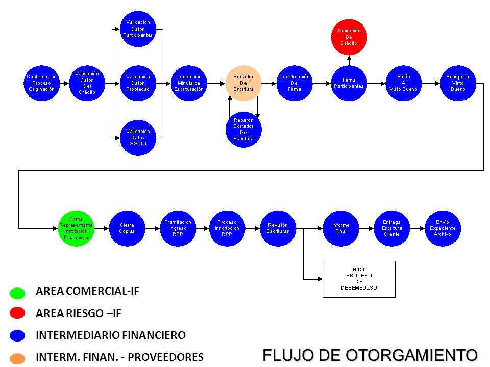 FLUJO DE OTORGAMIENTO AREA COMERCIAL-IF AREA RIESGO –IF
