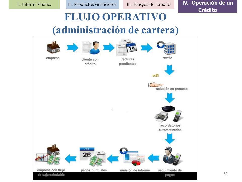 IV.- Operación de un Crédito (administración de cartera)