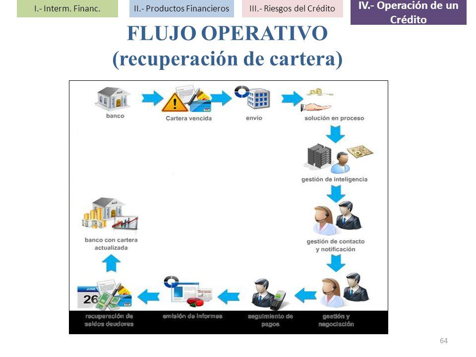 IV.- Operación de un Crédito (recuperación de cartera)