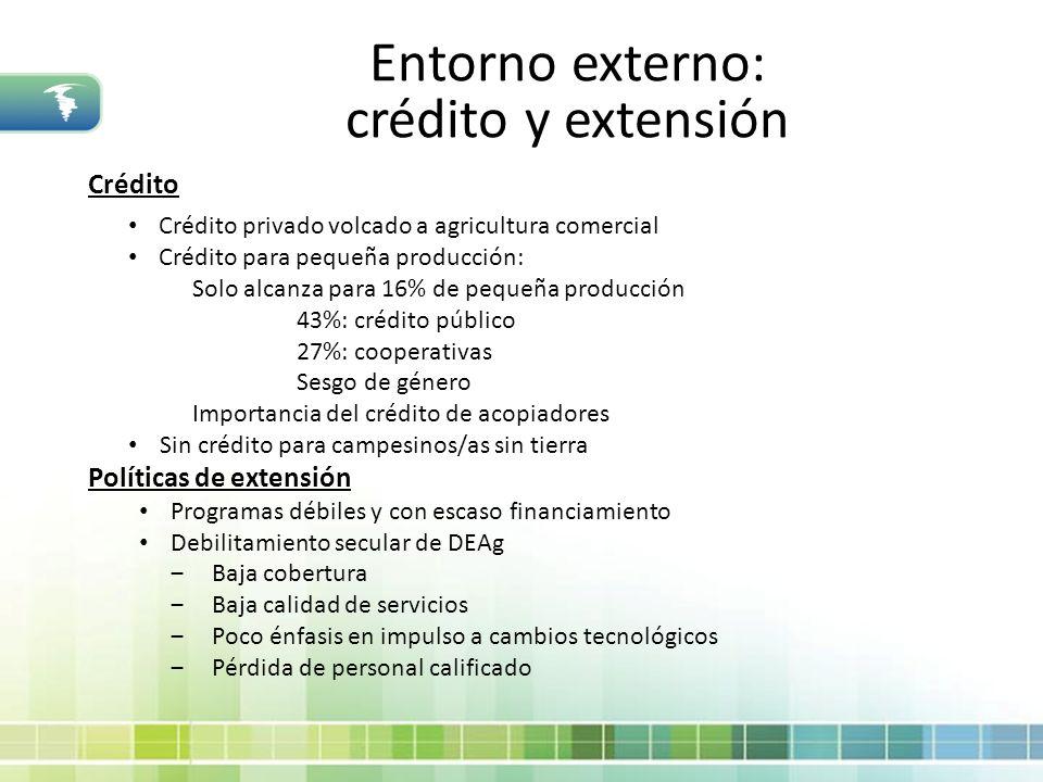 Entorno externo: crédito y extensión Crédito Políticas de extensión