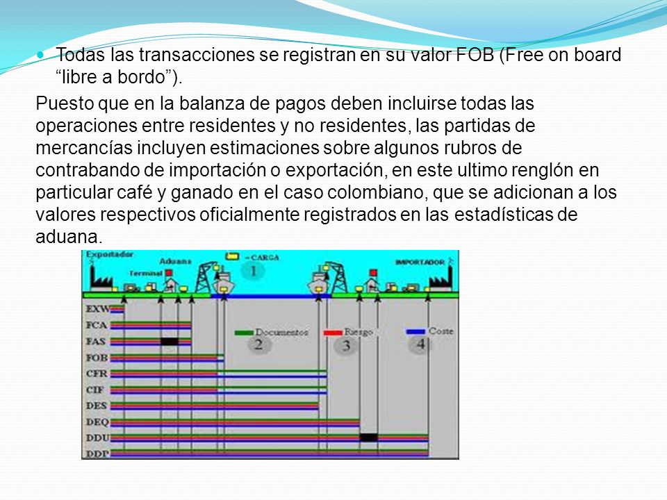 Todas las transacciones se registran en su valor FOB (Free on board libre a bordo ).