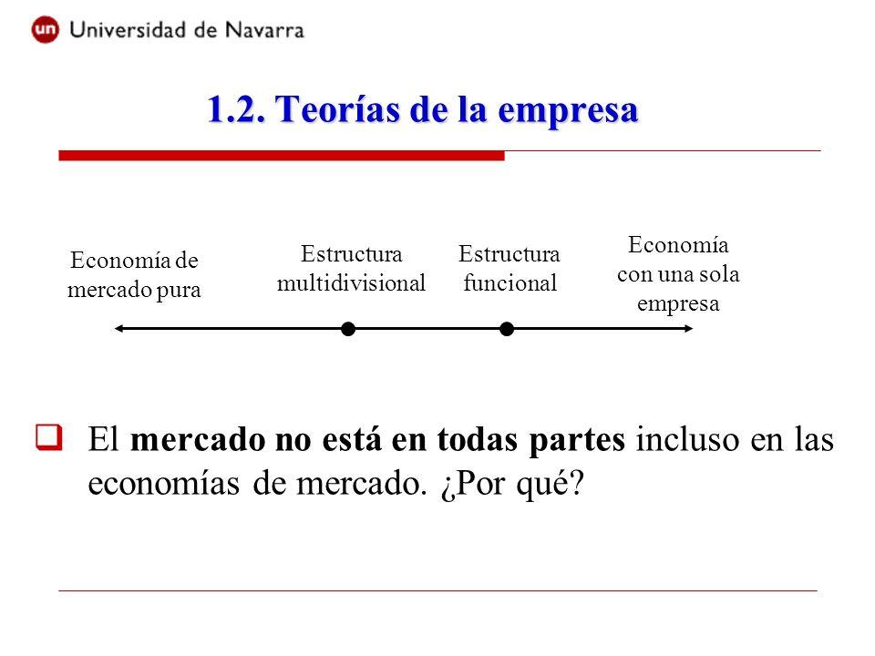1.2. Teorías de la empresa El mercado no está en todas partes incluso en las economías de mercado. ¿Por qué