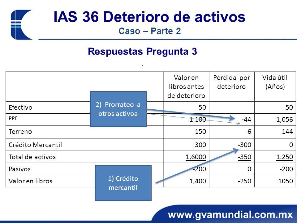 IAS 36 Deterioro de activos Caso – Parte 2