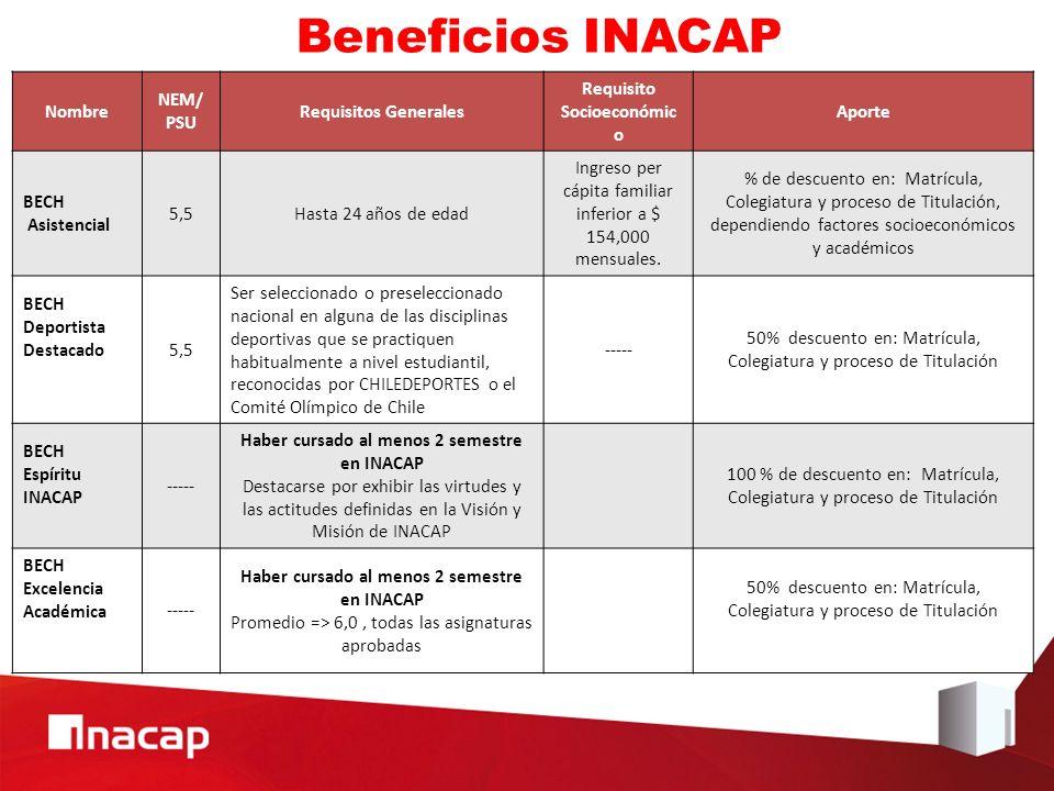 Requisito Socioeconómico Haber cursado al menos 2 semestre en INACAP