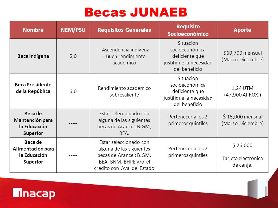 Becas JUNAEB Nombre NEM/PSU Requisitos Generales
