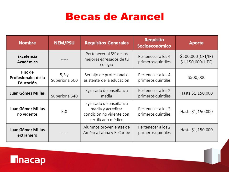 Becas de Arancel Nombre NEM/PSU Requisitos Generales