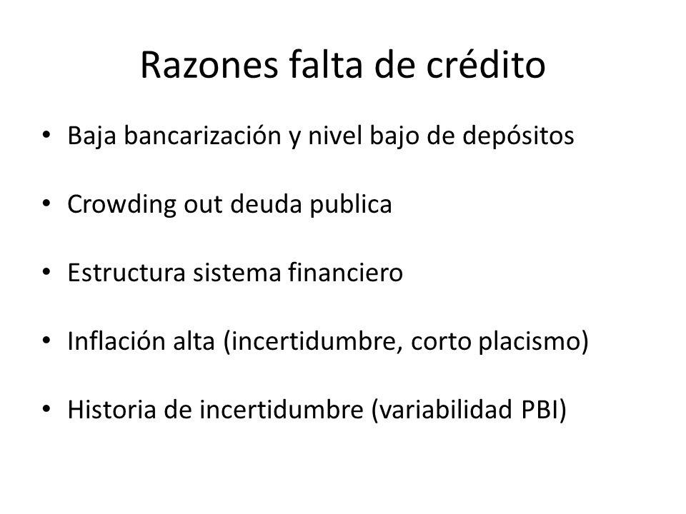 Razones falta de crédito