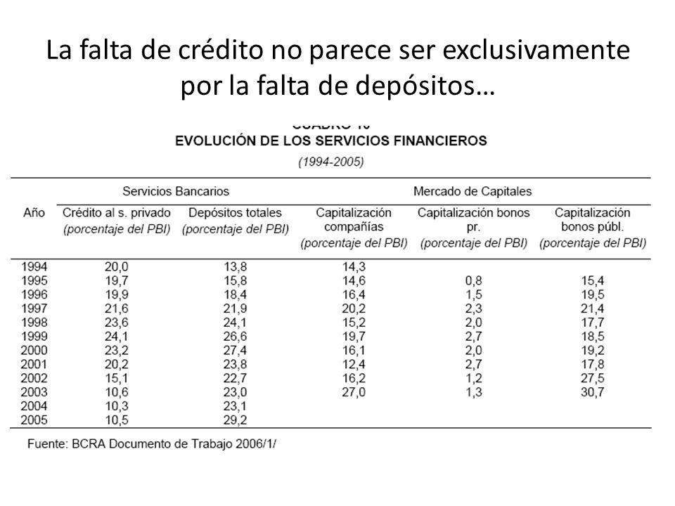 La falta de crédito no parece ser exclusivamente por la falta de depósitos…