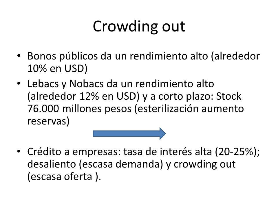 Crowding out Bonos públicos da un rendimiento alto (alrededor 10% en USD)