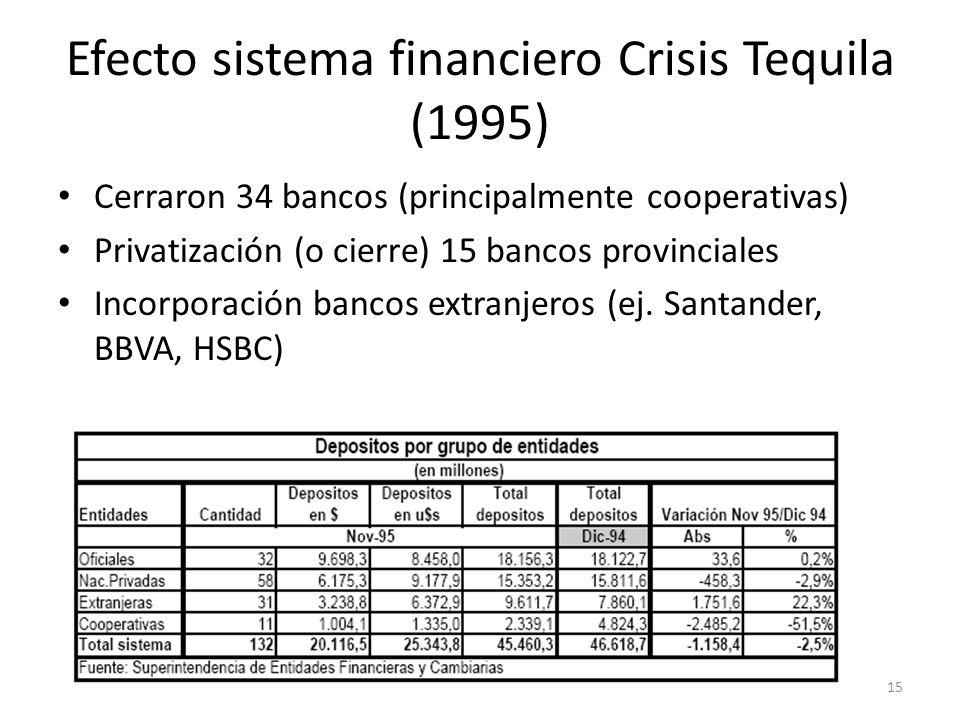 Efecto sistema financiero Crisis Tequila (1995)