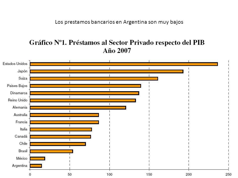 Los prestamos bancarios en Argentina son muy bajos