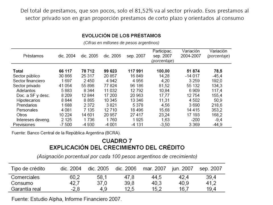 Del total de prestamos, que son pocos, solo el 81,52% va al sector privado.
