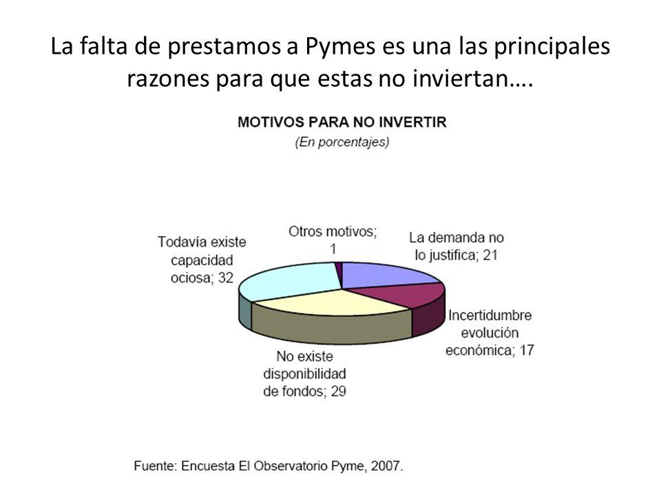 La falta de prestamos a Pymes es una las principales razones para que estas no inviertan….