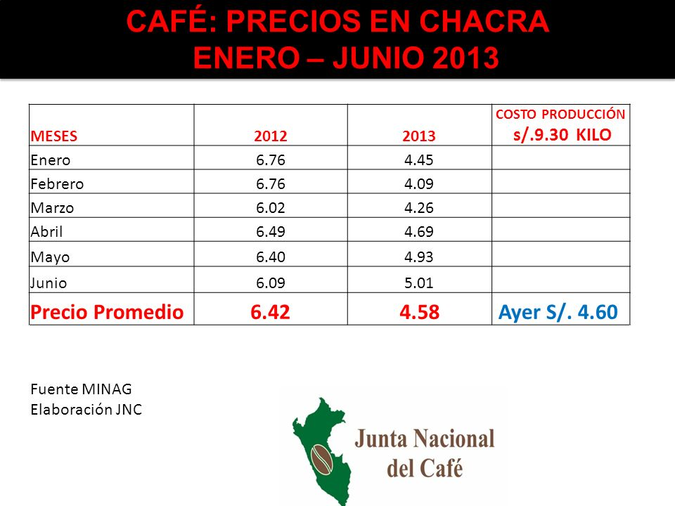 CAFÉ: PRECIOS EN CHACRA ENERO – JUNIO 2013