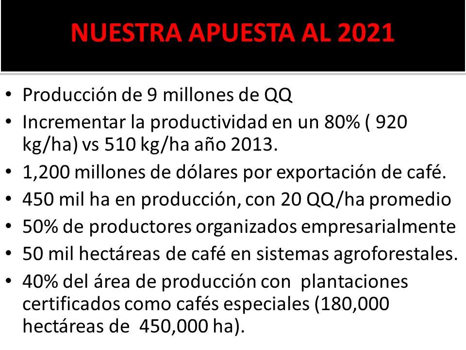 NUESTRA APUESTA AL 2021 Producción de 9 millones de QQ