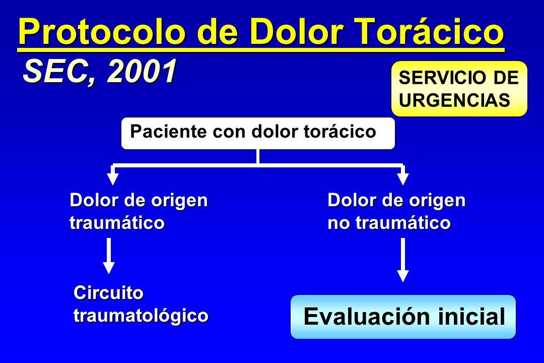 Protocolo de Dolor Torácico
