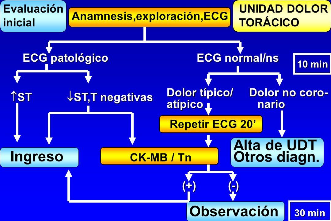 Alta de UDT Ingreso CK-MB / Tn Otros diagn. Observación Evaluación