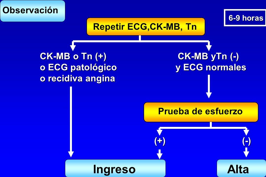 Ingreso Alta Observación Repetir ECG,CK-MB, Tn