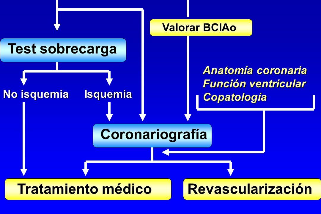 Tratamiento médico Revascularización
