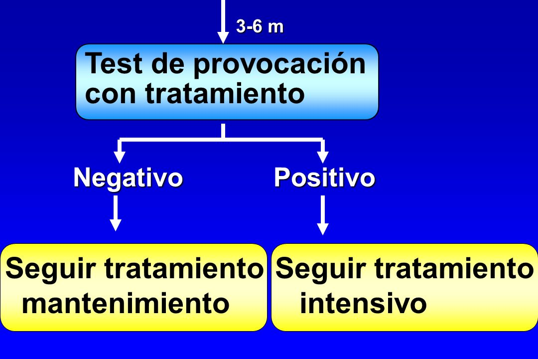 Test de provocación con tratamiento Seguir tratamiento mantenimiento