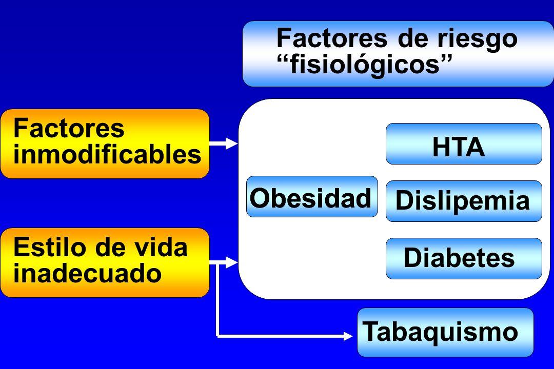 Factores de riesgo fisiológicos Factores. inmodificables. HTA. Obesidad. Obesidad. Dislipemia.