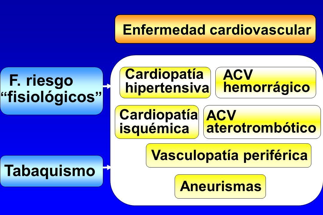 F. riesgo fisiológicos Tabaquismo Enfermedad cardiovascular