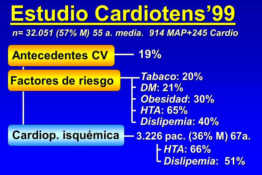 Estudio Cardiotens'99 19% Antecedentes CV Factores de riesgo