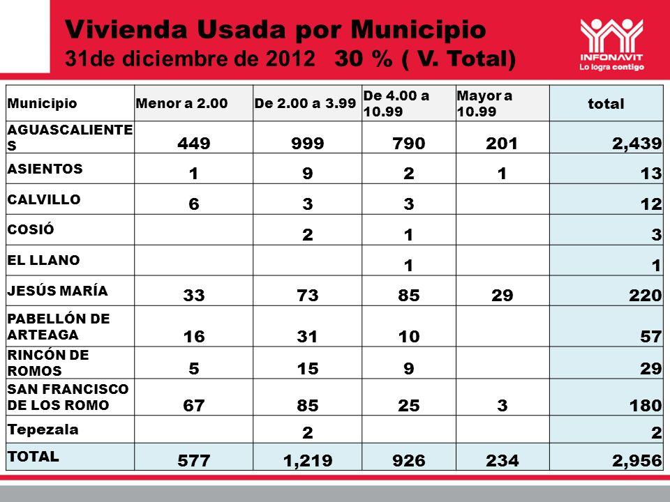Vivienda Usada por Municipio 31de diciembre de 2012 30 % ( V. Total)