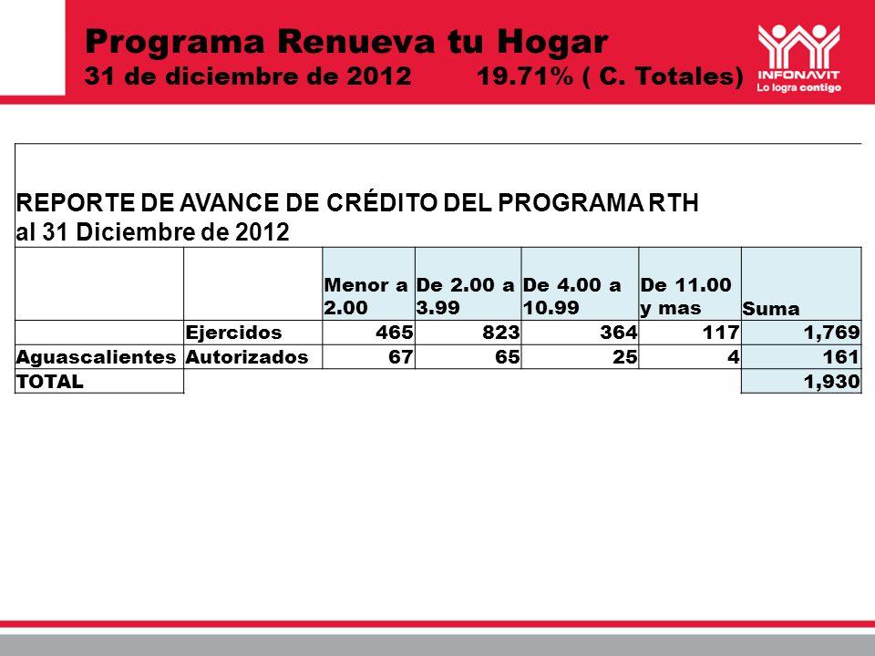Programa Renueva tu Hogar 31 de diciembre de 2012 19.71% ( C. Totales)