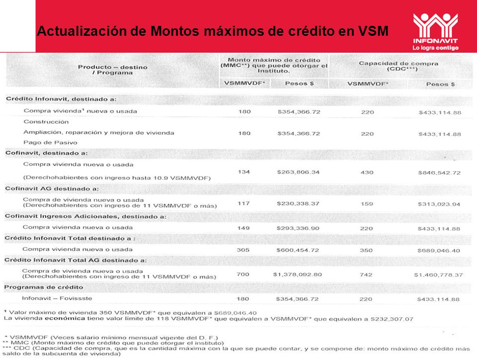 Actualización de Montos máximos de crédito en VSM