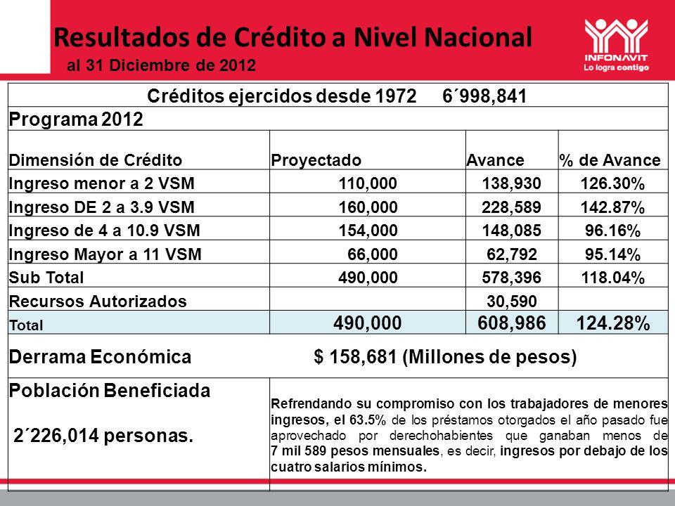 Créditos ejercidos desde 1972 6´998,841