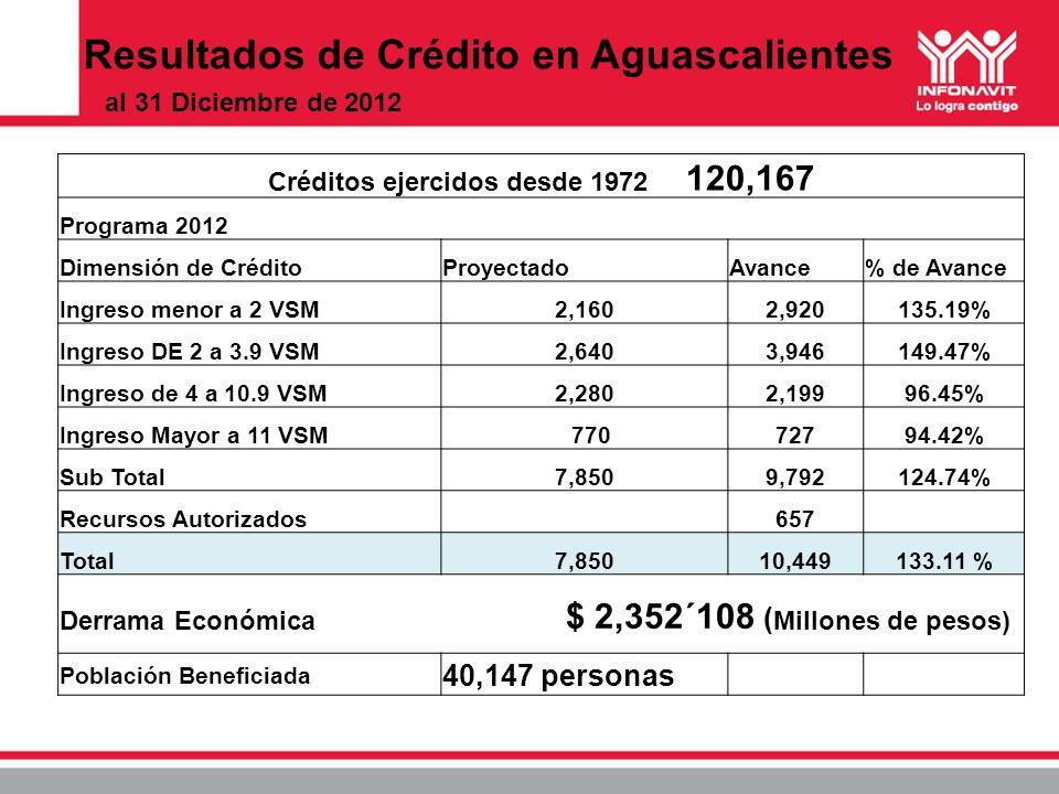 Créditos ejercidos desde 1972 120,167