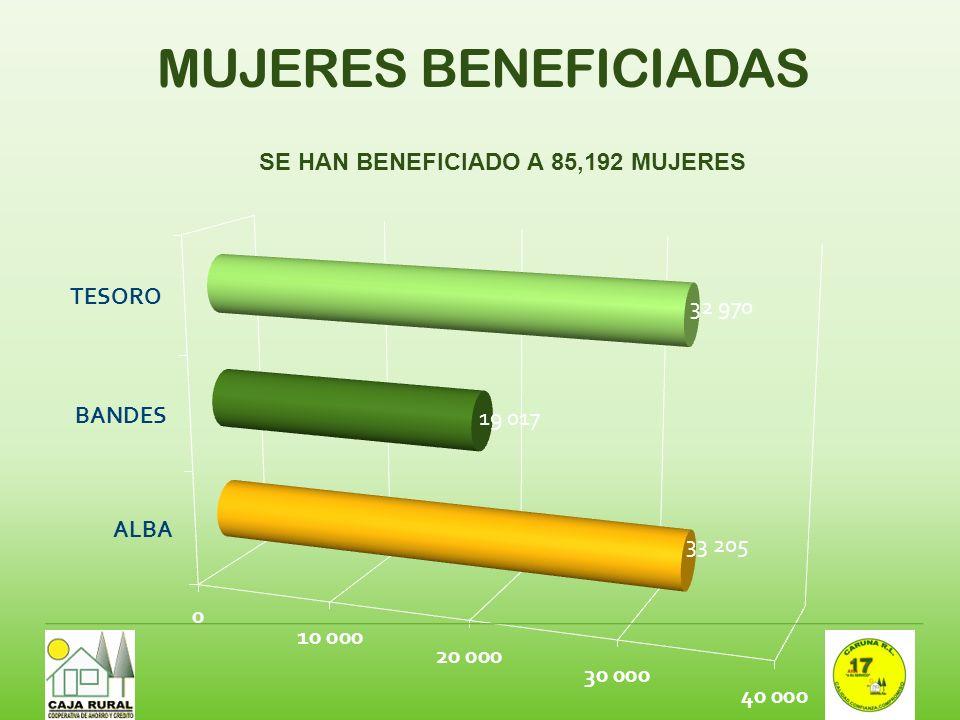 SE HAN BENEFICIADO A 85,192 MUJERES