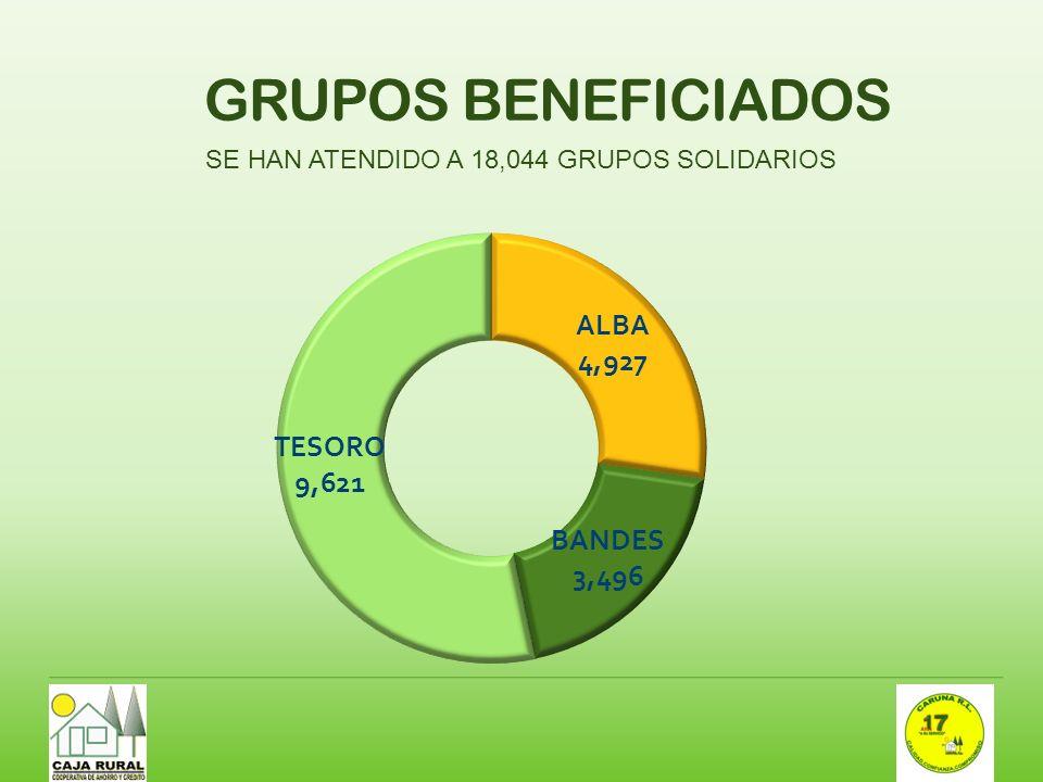 SE HAN ATENDIDO A 18,044 GRUPOS SOLIDARIOS