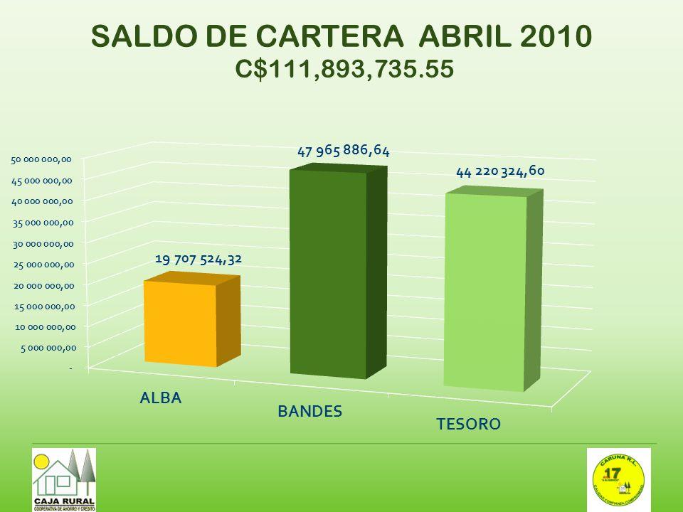 SALDO DE CARTERA ABRIL 2010 C$111,893,735.55