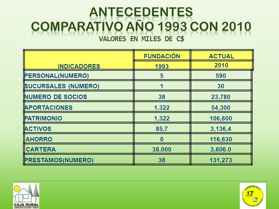 ANTECEDENTES COMPARATIVO AÑO 1993 CON 2010 VALORES EN MILES DE C$