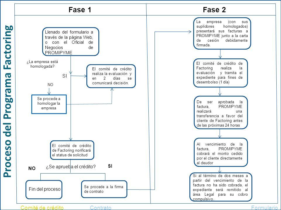 Proceso del Programa Factoring