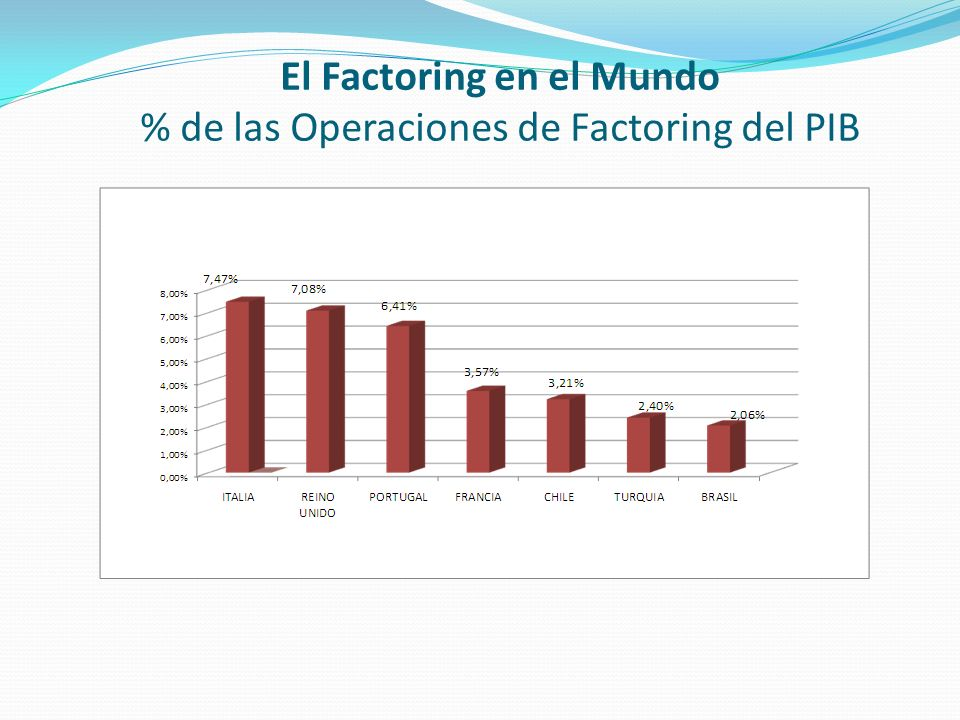 El Factoring en el Mundo % de las Operaciones de Factoring del PIB