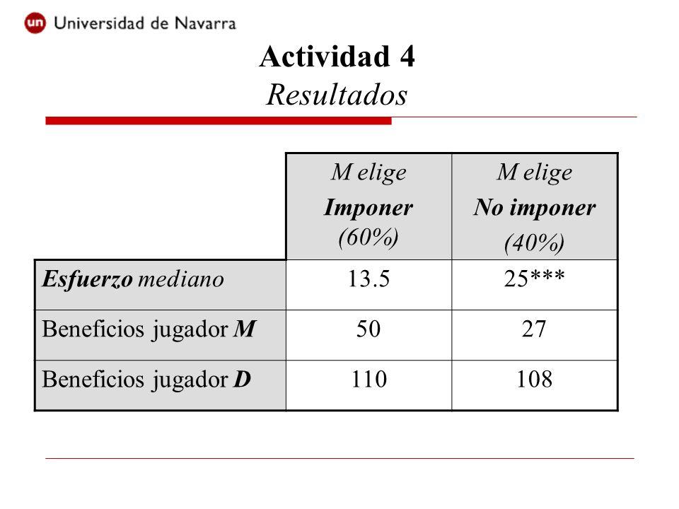 Actividad 4 Resultados M elige Imponer (60%) No imponer (40%)