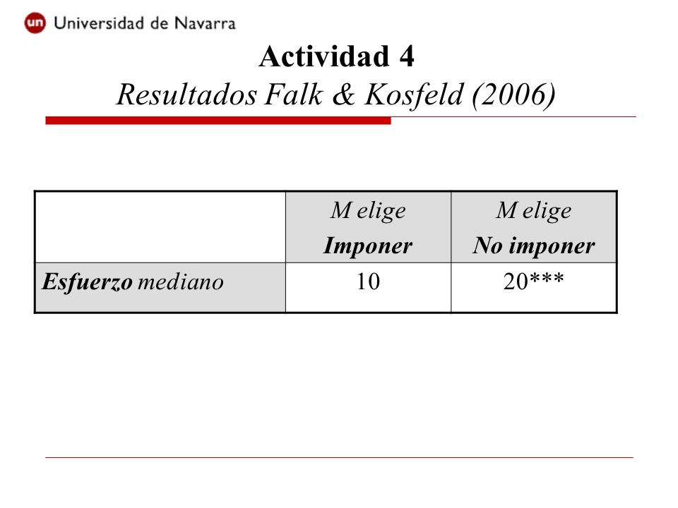 Actividad 4 Resultados Falk & Kosfeld (2006)