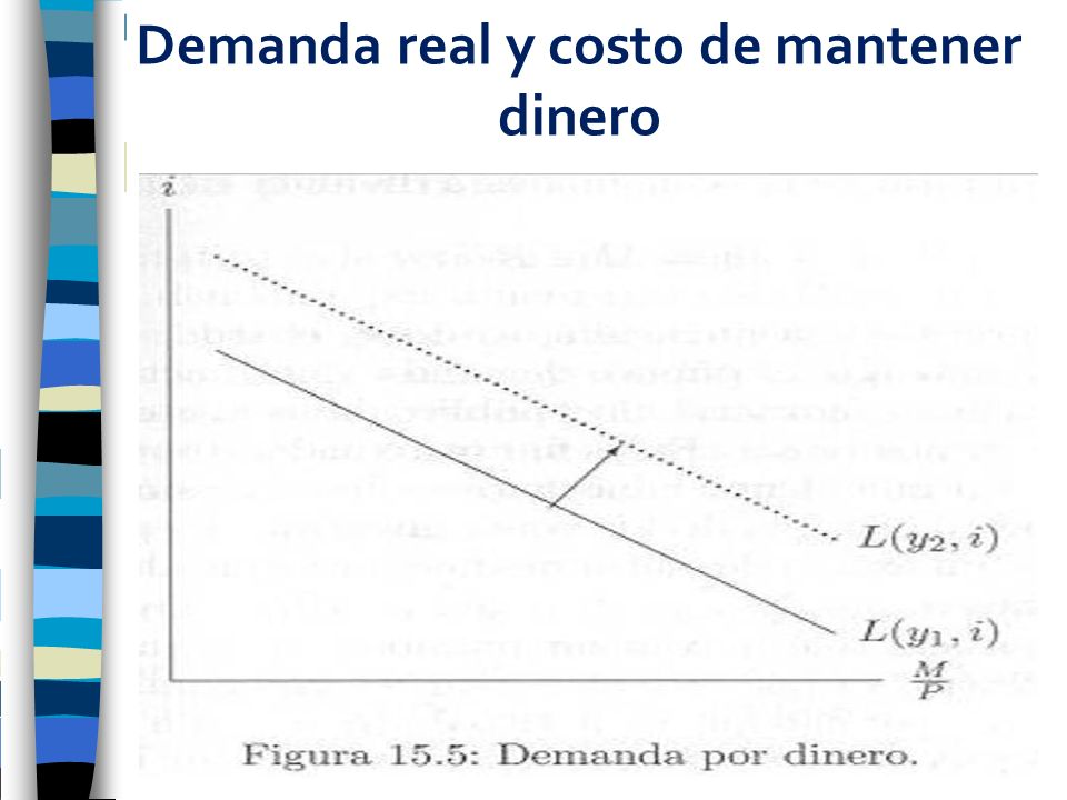Demanda real y costo de mantener dinero