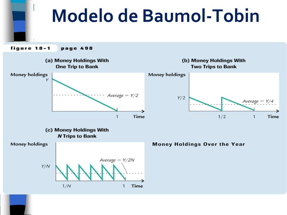 Modelo de Baumol-Tobin