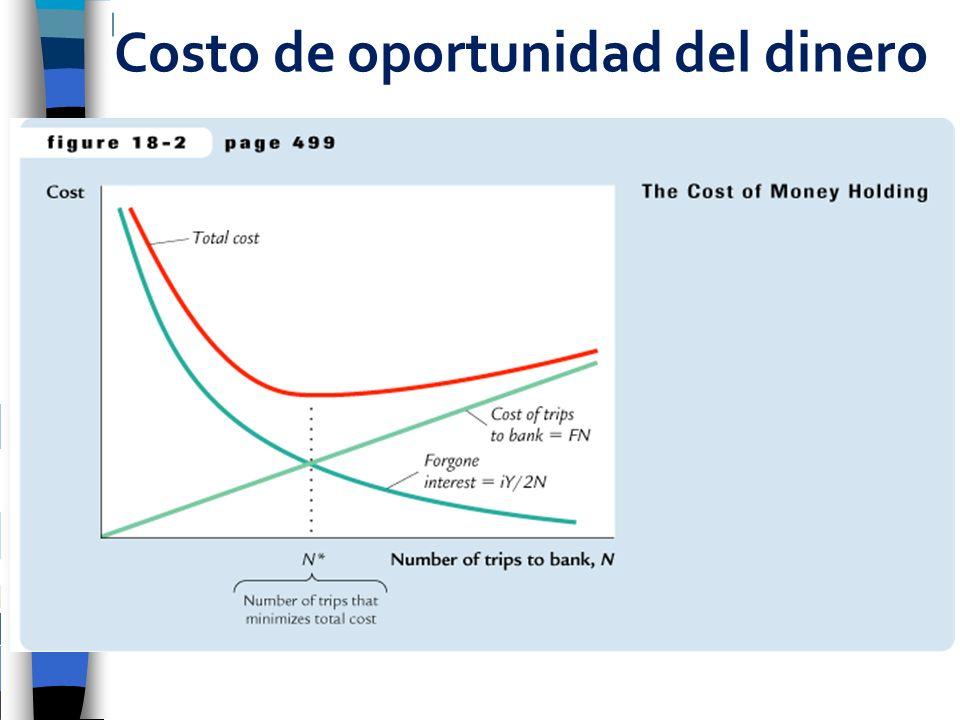 Costo de oportunidad del dinero