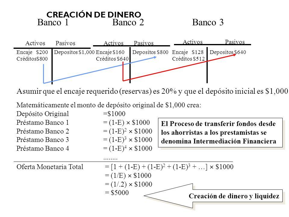 Banco 1 Banco 2 Banco 3 CREACIÓN DE DINERO