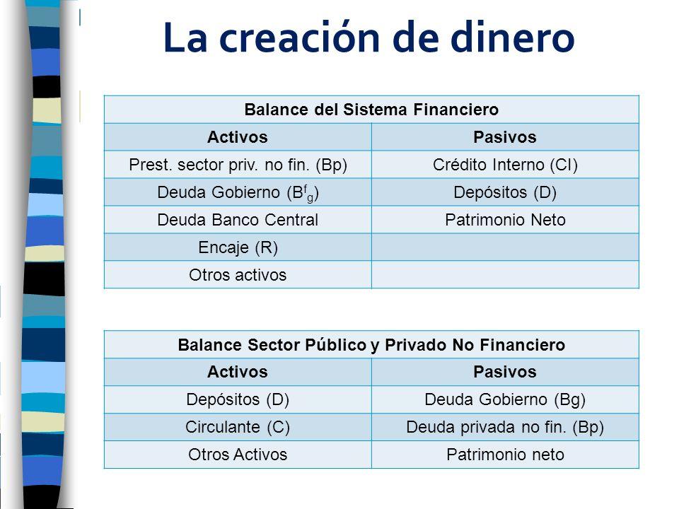 La creación de dinero Balance del Sistema Financiero Activos Pasivos