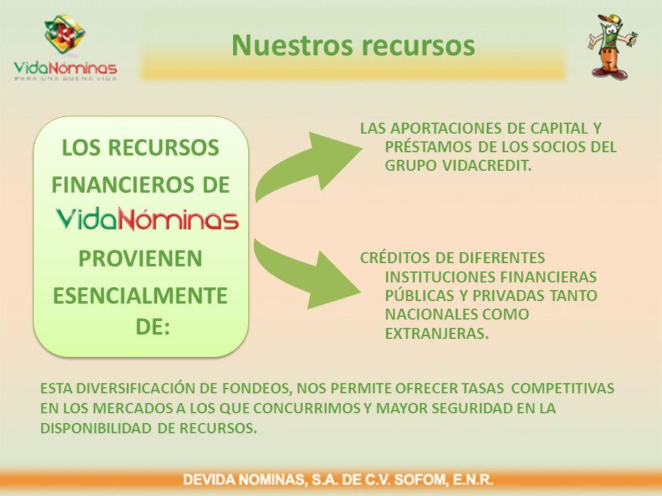 Nuestros recursos LOS RECURSOS FINANCIEROS DE PROVIENEN