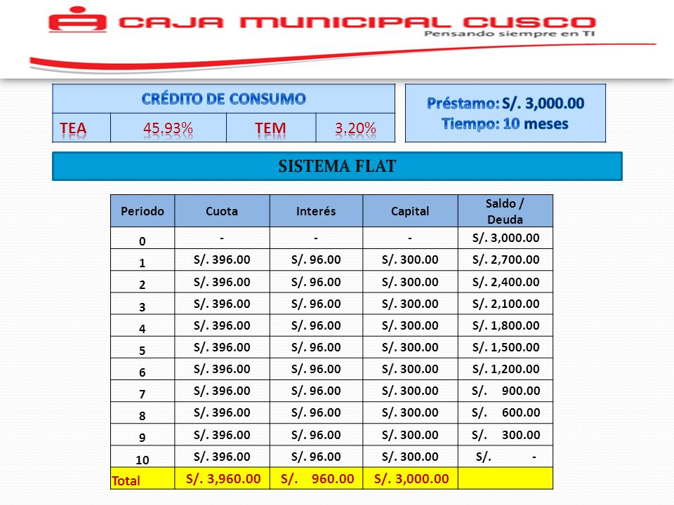 CRÉDITO DE CONSUMO TEA 45.93% TEM 3.20% Préstamo: S/. 3,000.00